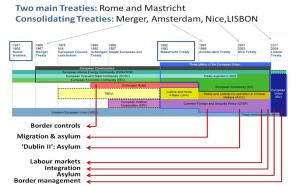 European Union Treaties and Migration Issues (adapted from Wikipedia)