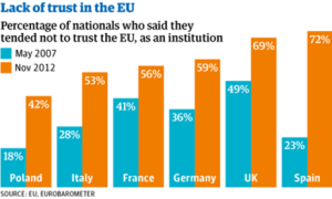 Figure 1: Lack of Trust in the EU