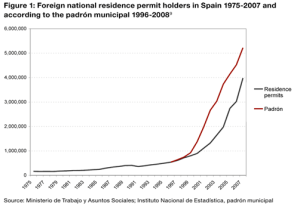 Figure 2: Foreign national residence permit holders and undocumented migrants (padrón) in Spain 1975-2007