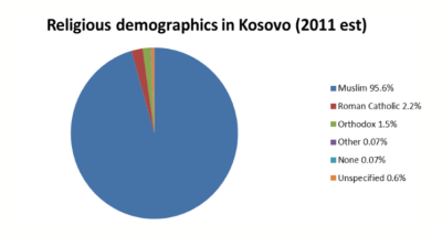 Kosovo demographics