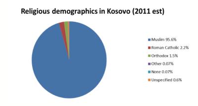 Kosovo demographics
